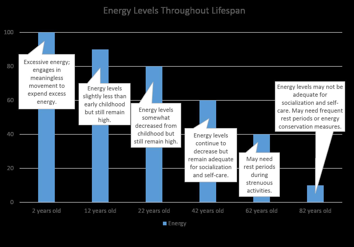 Energy through lifespan graph
